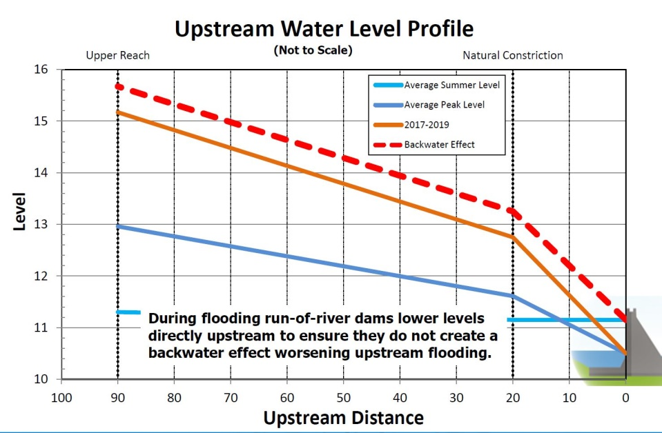 Upstream Water Level Profile Graph
