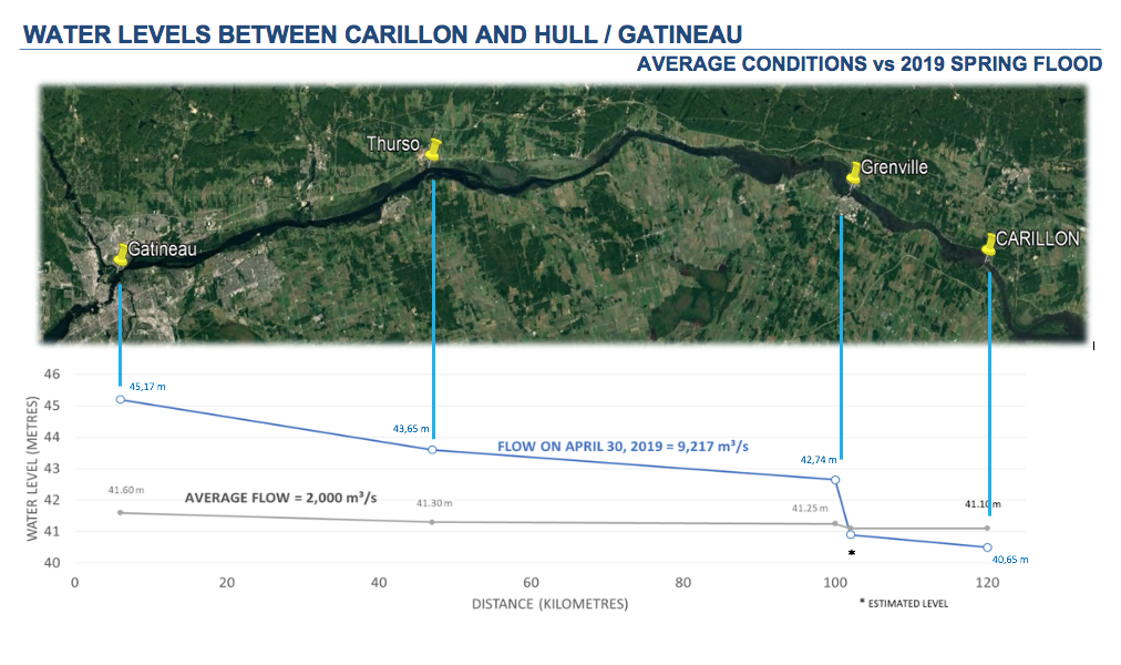 Graph water levels between Carillon and Hull