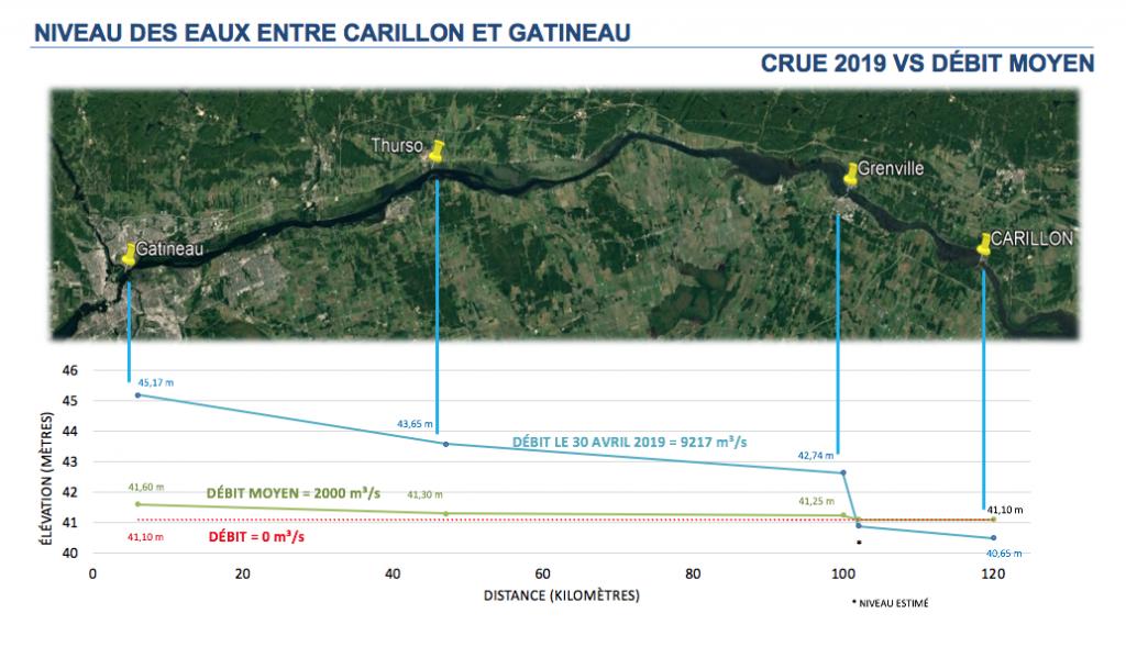Graphique du niveau des eaux entre Carillon et Hull